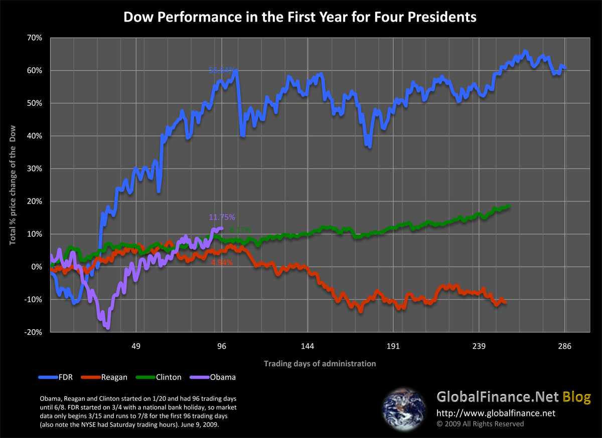 Four Presidents and the Dow