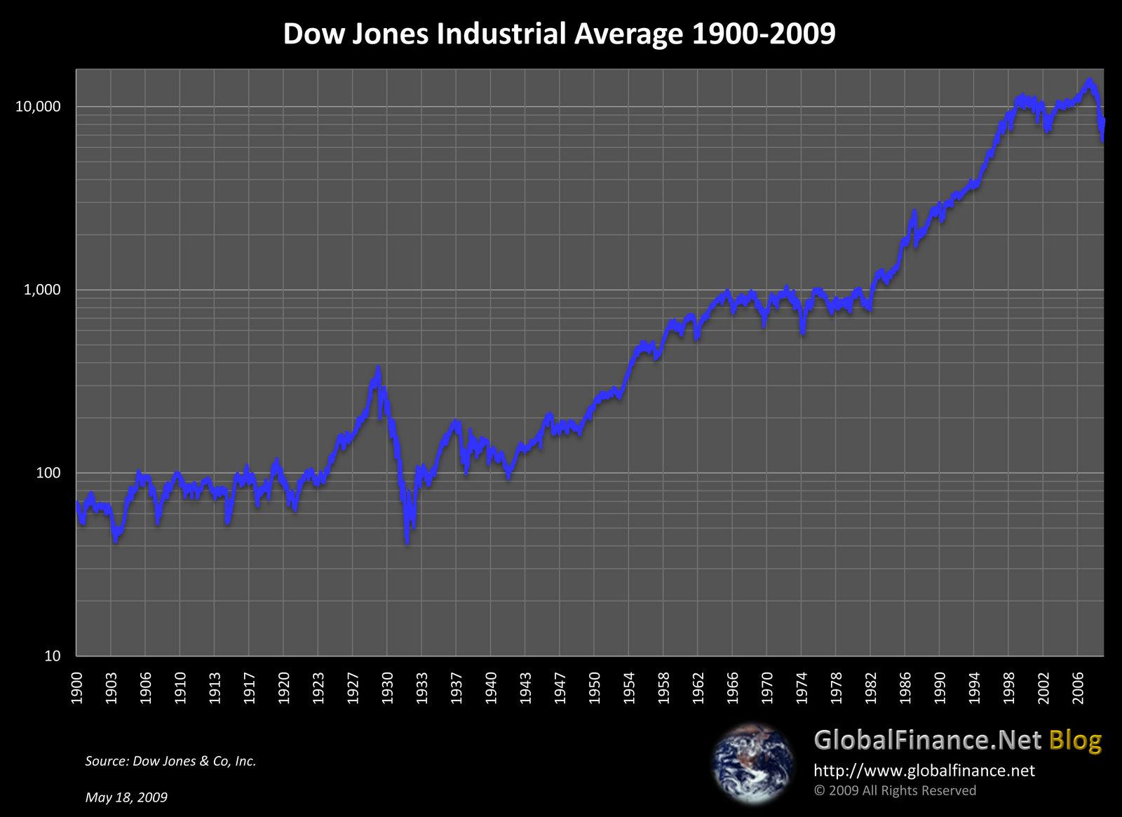 Dow Jones 1900-2009