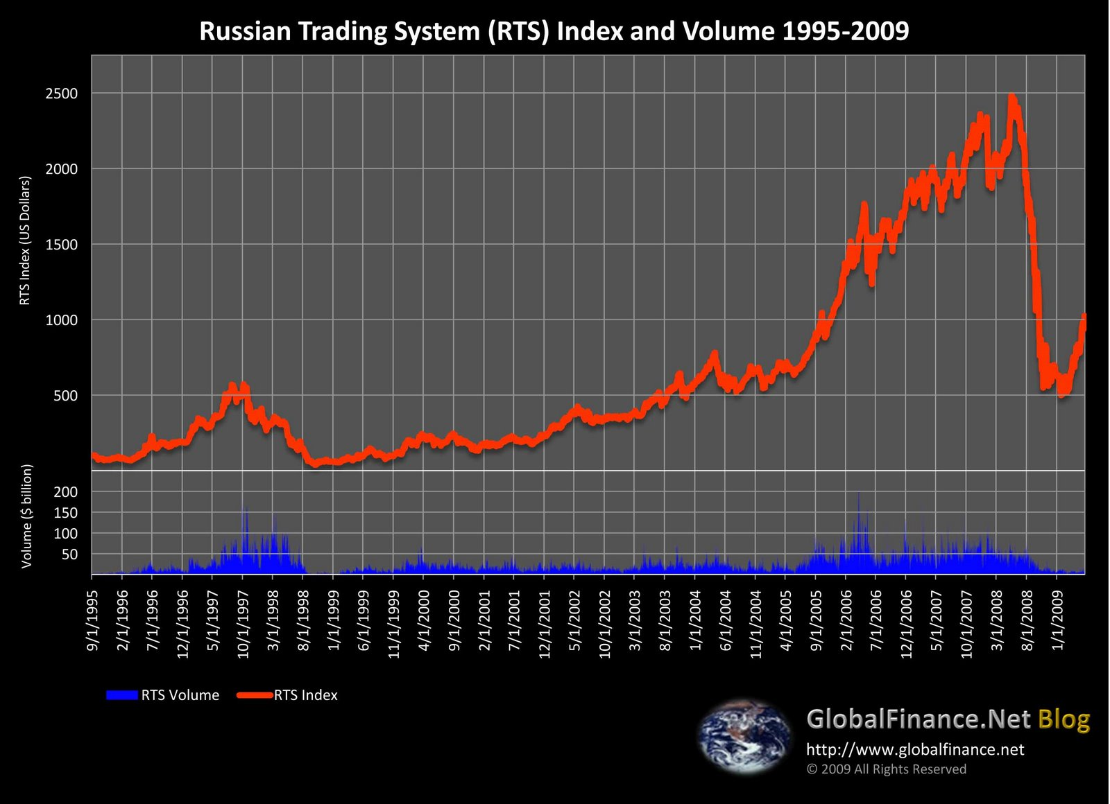 Russian Trading System Index 1995-2009