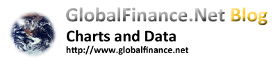 GlobalFinance.Net Blog Charts and Data